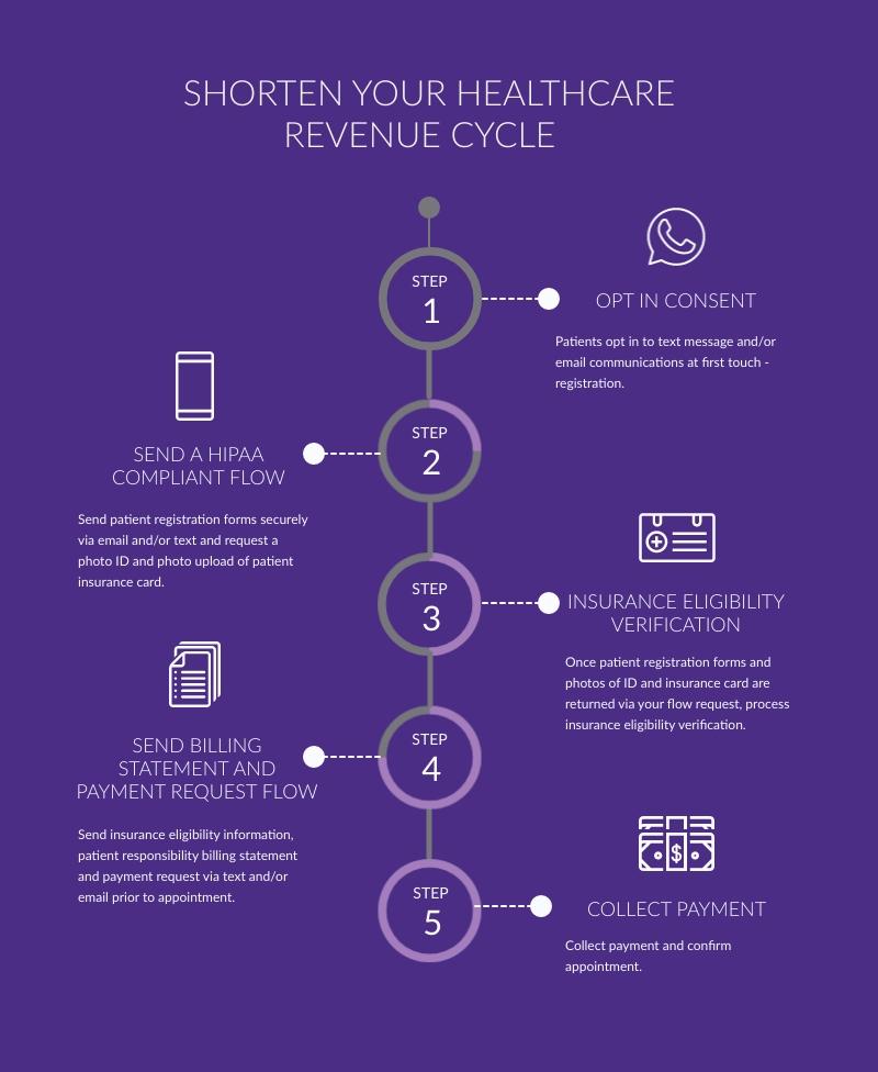healthcare revenue cycle software