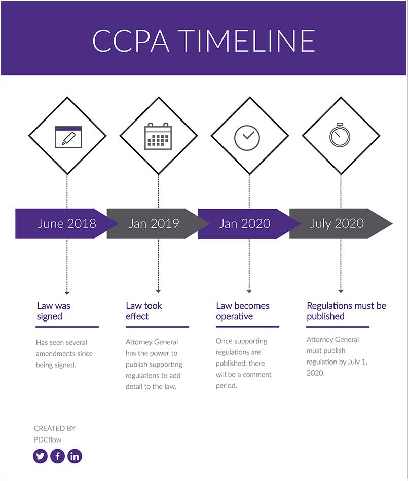 California Consumer Privacy Act Timeline