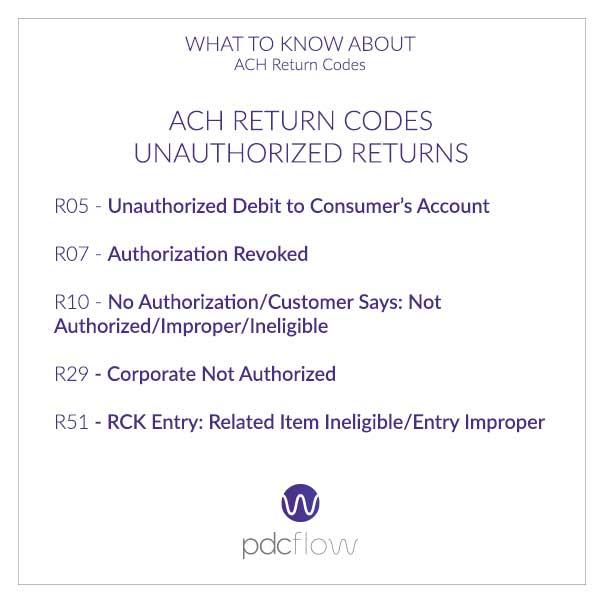 ACH Return Codes Unauthorized Returns
