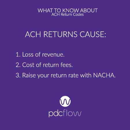What to Know About ACH Return Fees