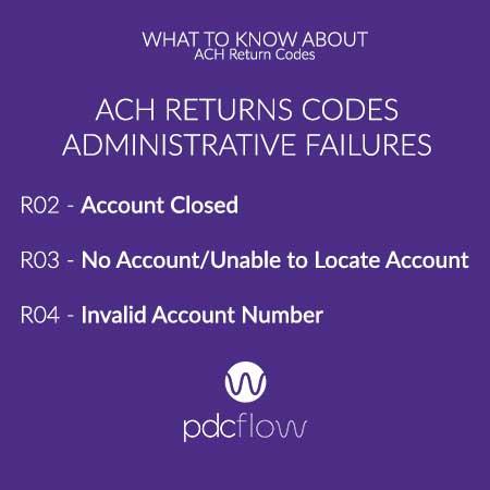 ACH Return Codes Administrative Failures