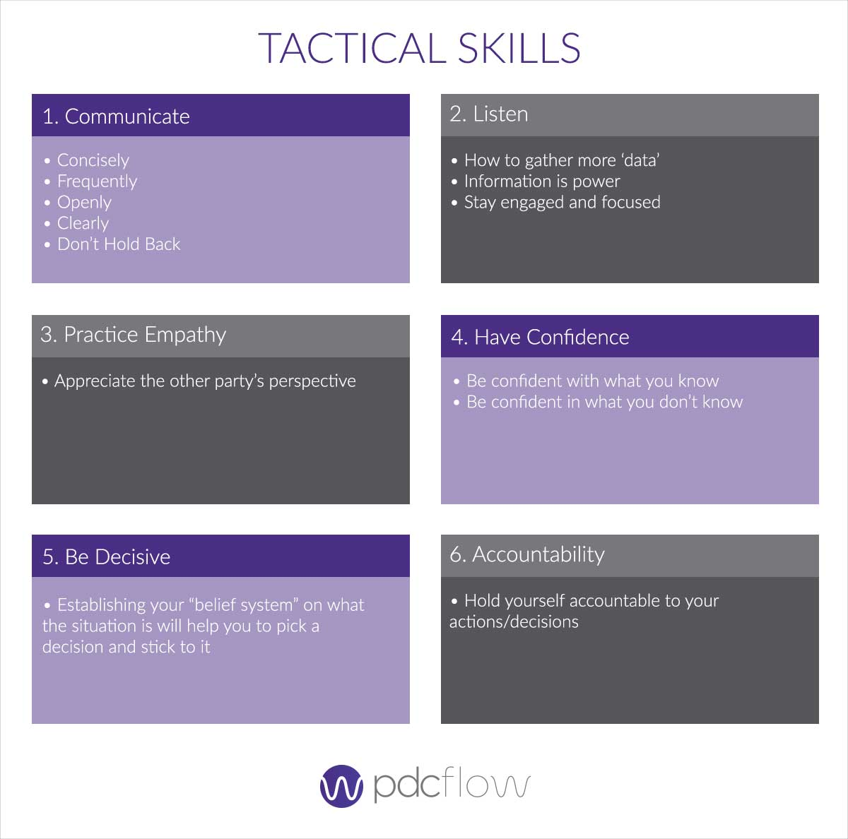 Education and Motivation for your Debt Collection Team Tactical Skills Chart