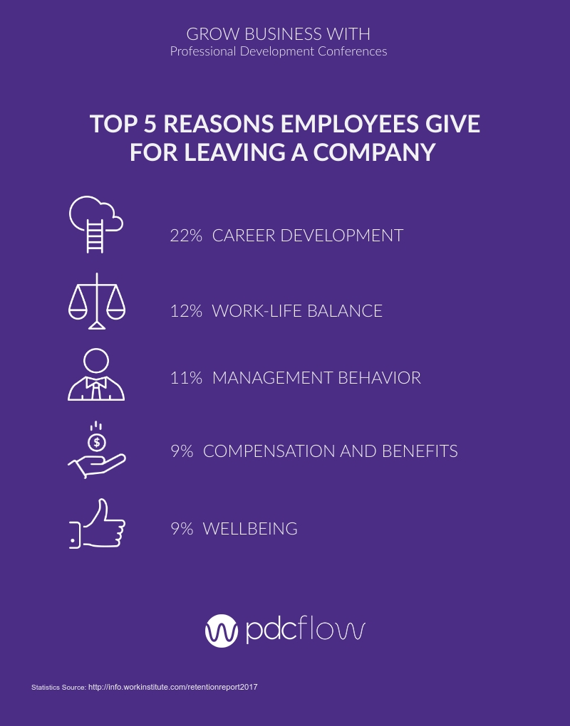 Top 5 Reasons Employees Give for Leaving a Company Infographic