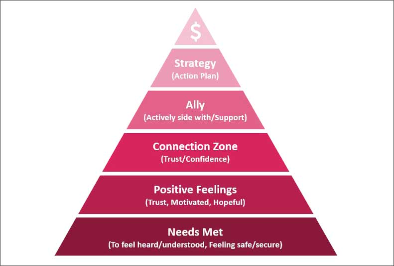 Build Your Consumer Connection Pyramid – One Word at a Time