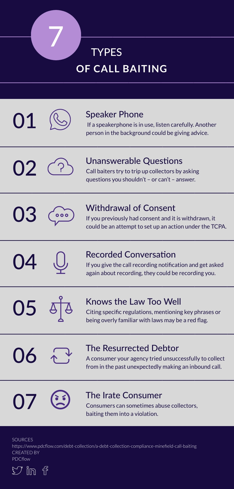 A Debt Collection Compliance Minefield: Call Baiting Infographic