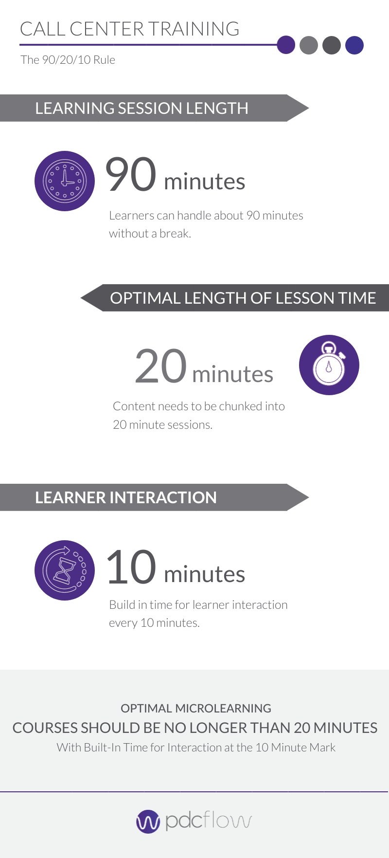 Call Center Training MicroLearning Infographic