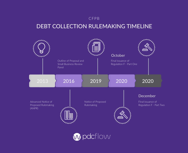CFPB Debt Collection Rulemaking Timeline