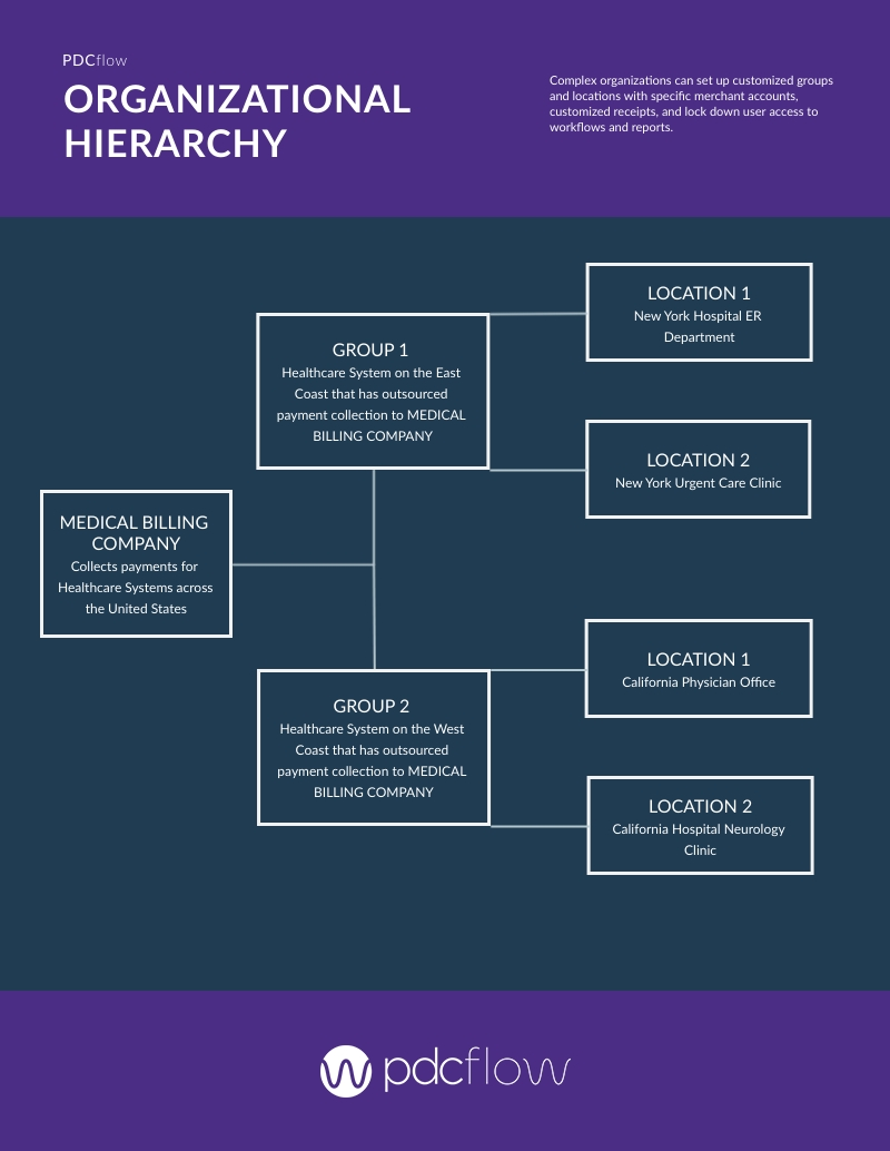 PDCflow Software: Organizational Hierarchy Chart