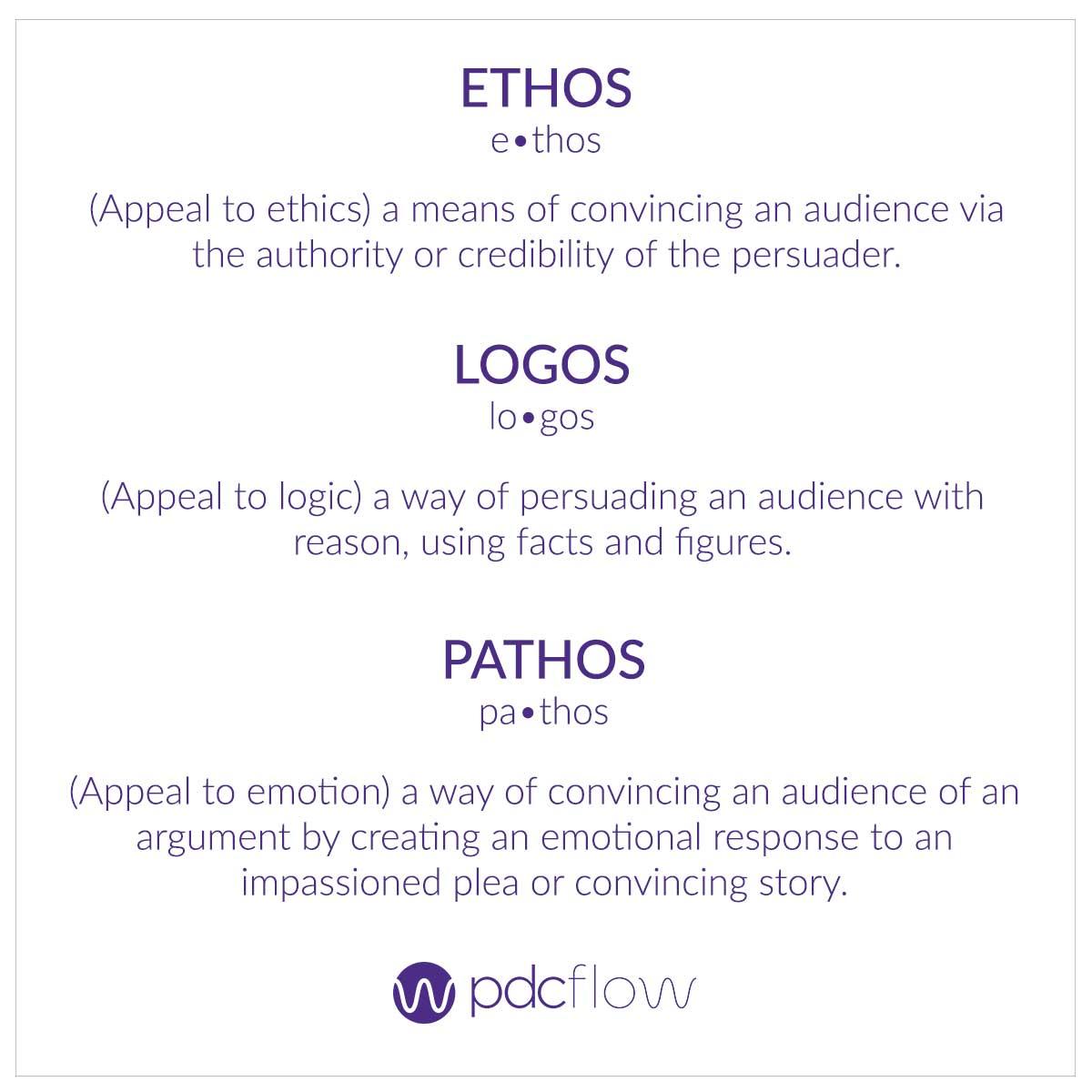 Ethos, Logos, Pathos Definitions