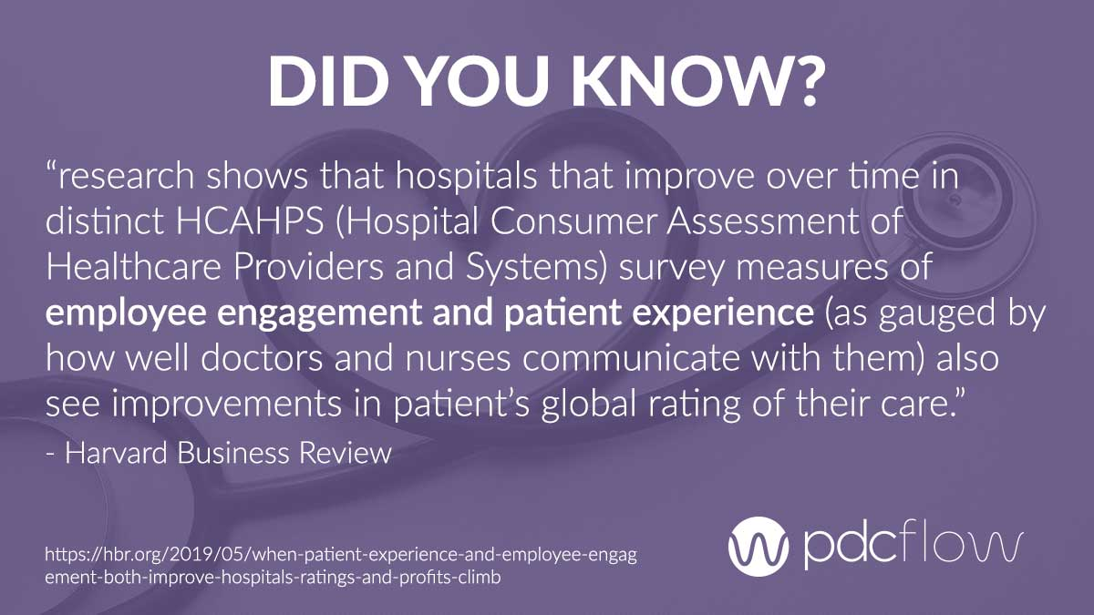 Harvard Business Review - When Patient Experience and Employee Engagement Both Improve, Hospitals' Ratings and Profits Climb