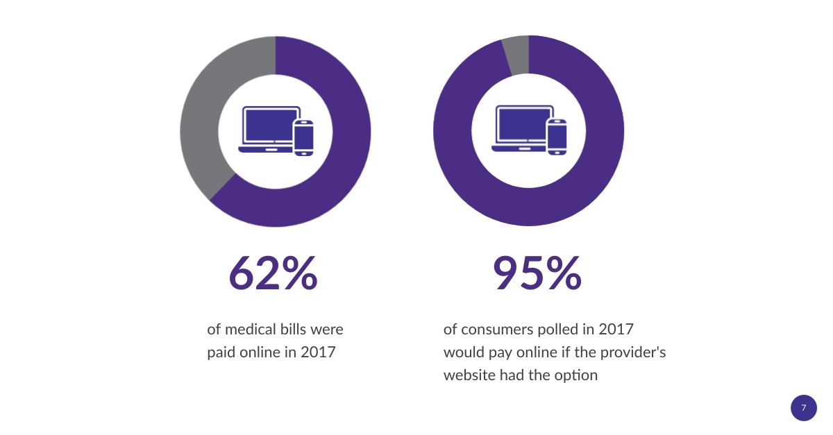 Patient Experience in Healthcare Billing Statistic_Billing Options 1