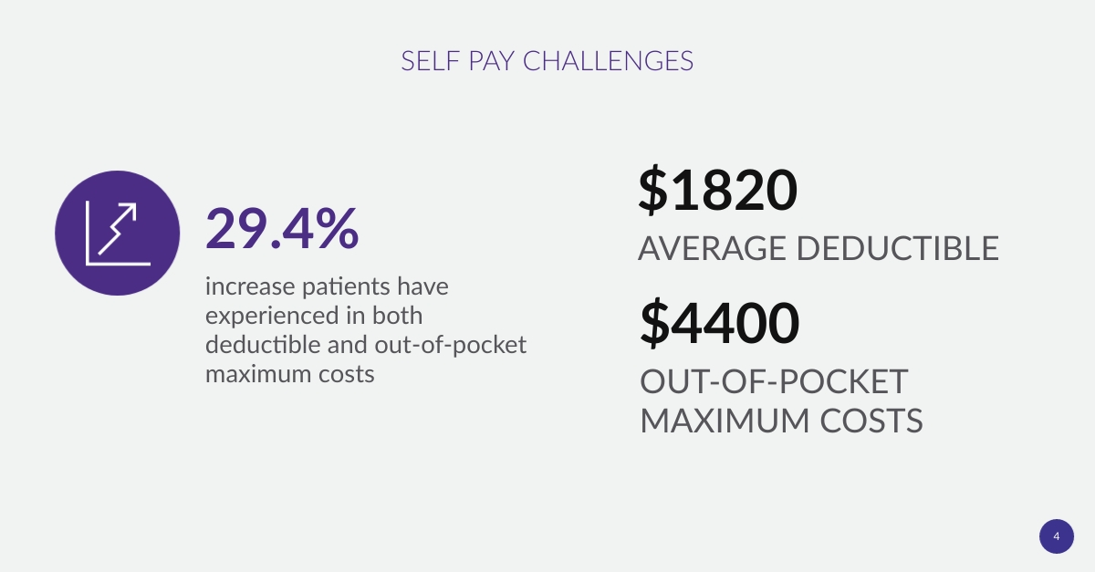 Patient Experience in Healthcare Billing Statistic_Self Pay Challenges 1