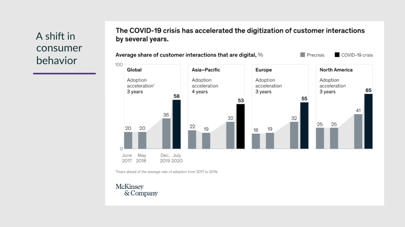 McKinsey & Company Report on Consumer Digital Engagement
