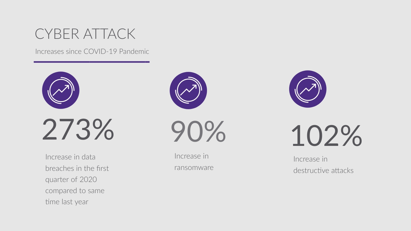 Cyber Attack Statistics Since COVID 19 Pandemic