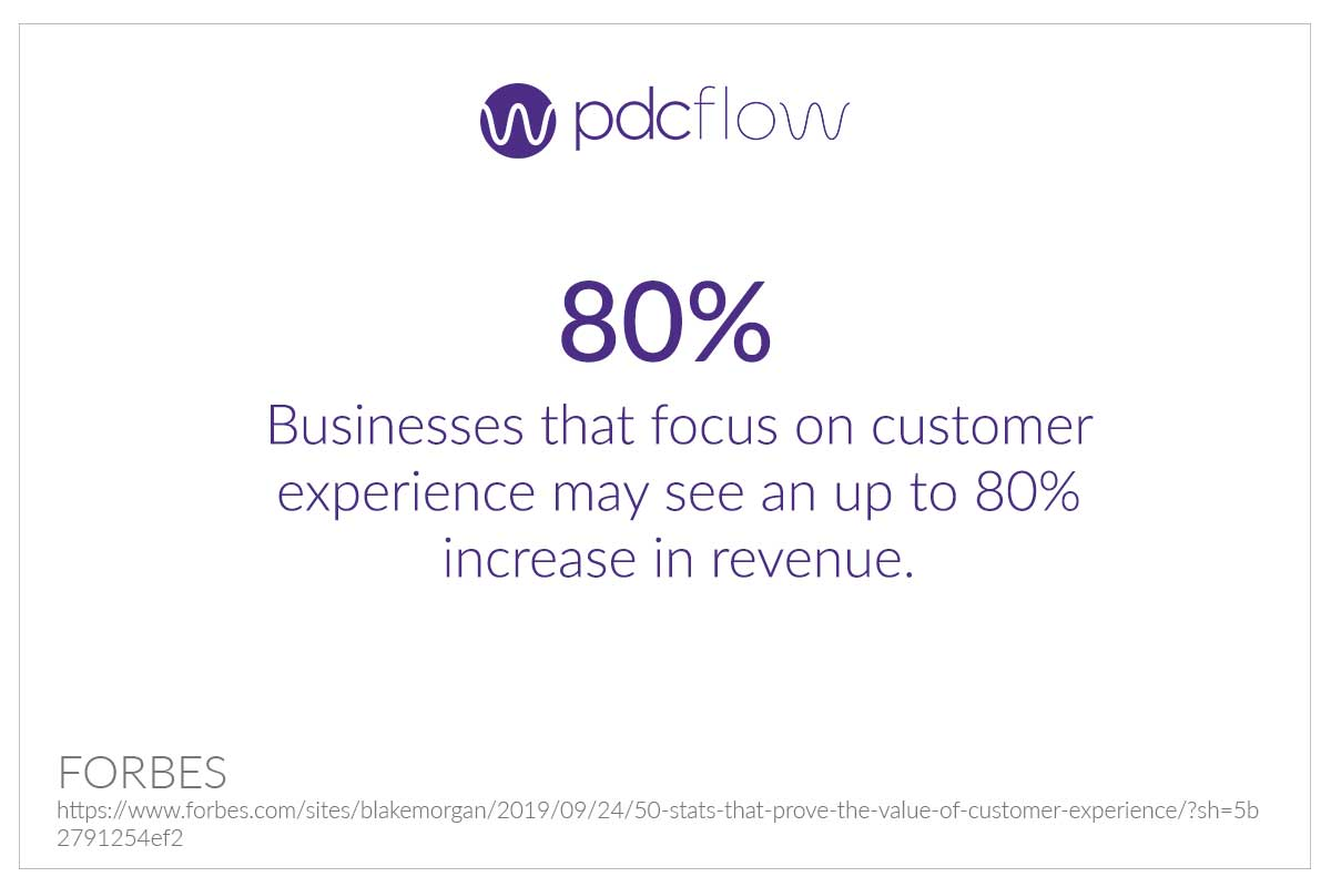 Customer Experience Statistic