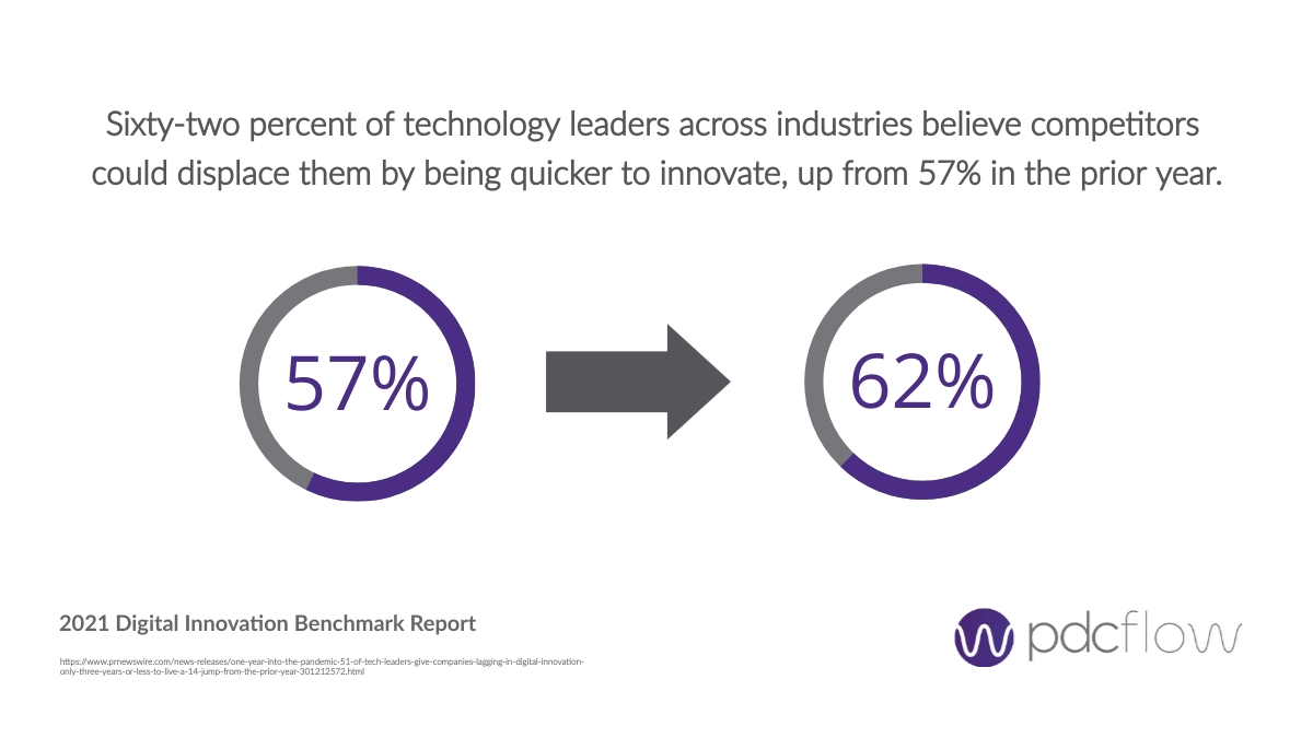 Technology Adoption Quote - 2021 Digital Innovation Benchmark Report