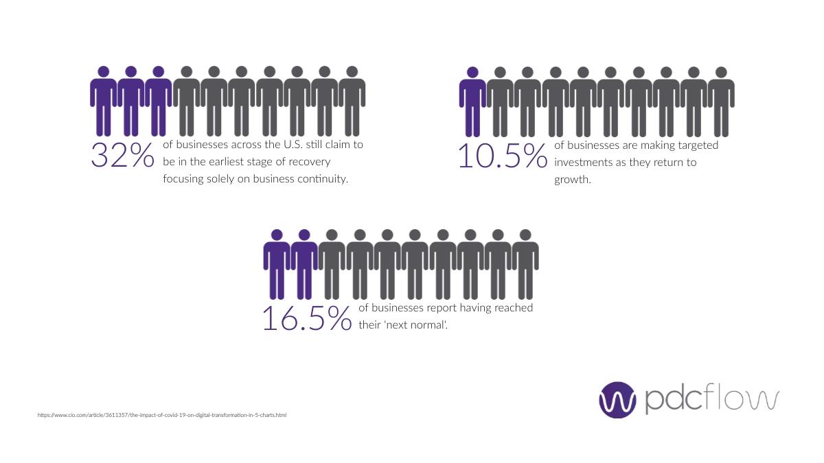 Technology Adoption Statistic CIO