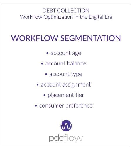 Debt Collection Workflow Optimization in the Digital Era - Workflow Segmentation
